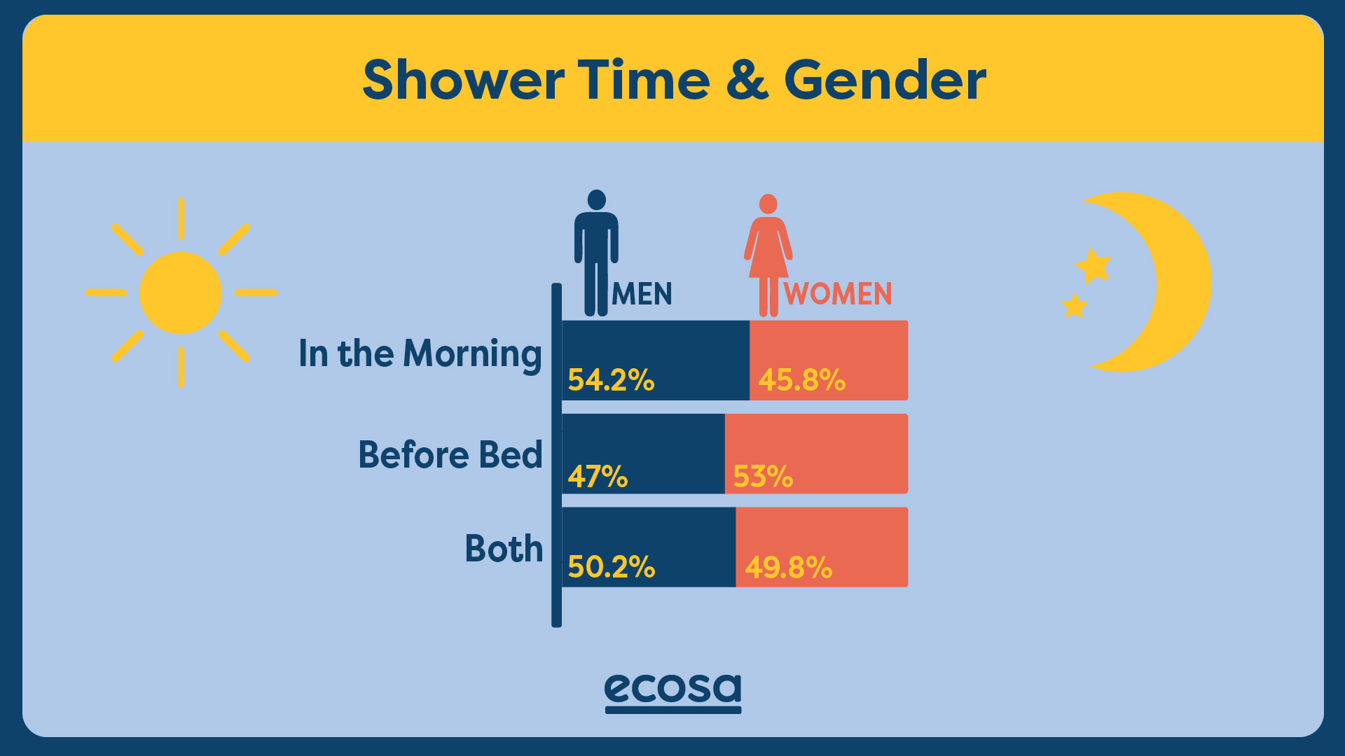 Ecosa graph on time of showering and gender